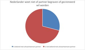 Veel onwetendheid bij Nederlanders over de uitvaartwensen van hun partner en vrienden